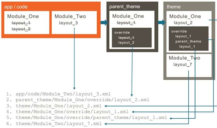 files-layout