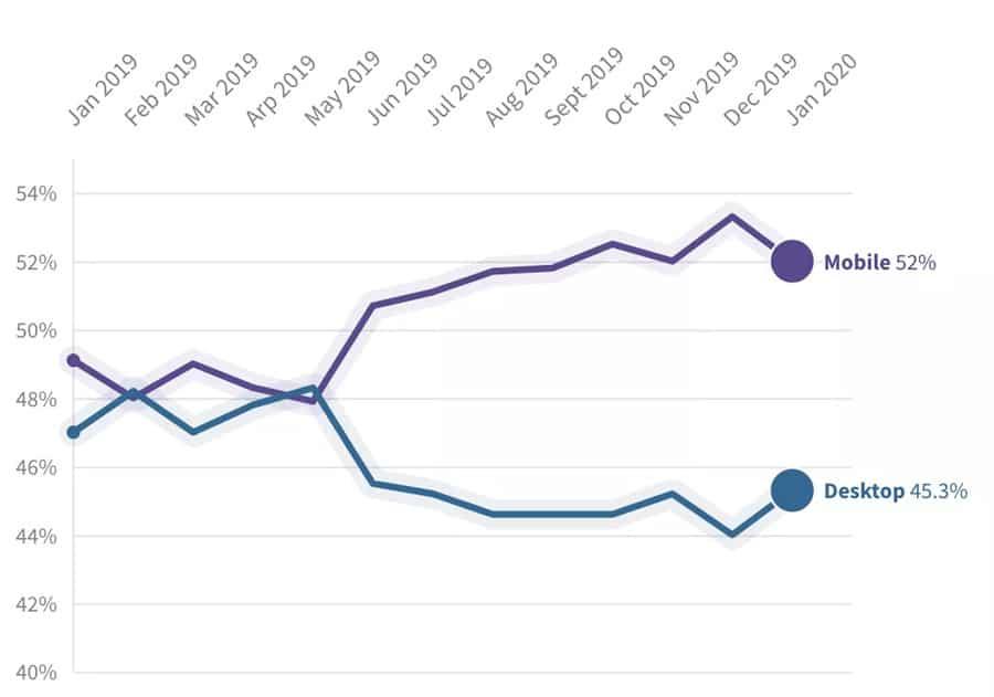 Global Mobile and Desktop Userbase Graph