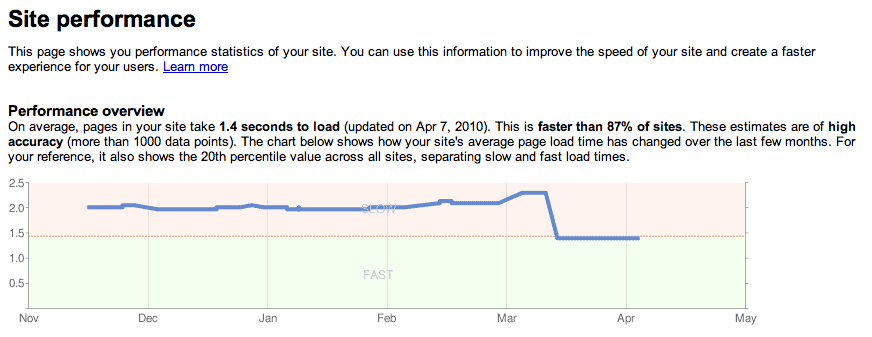 How Speed Affects Rankings of a Site